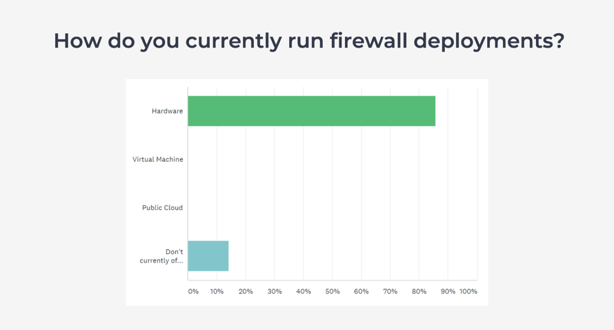 How MSPs run their firewall deployment